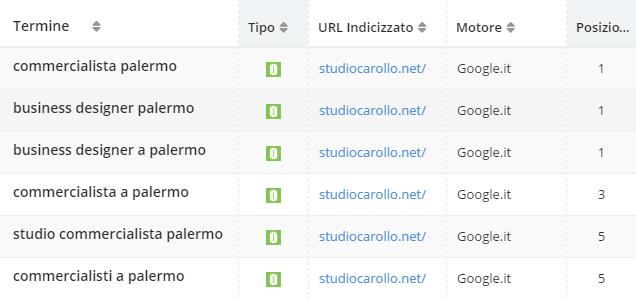 Parole-chiave-SEO-Studio-Carollo-Salvatore